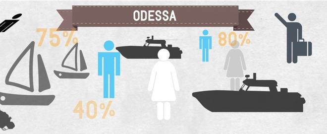 Аренда яхт в Одессе - кто, что и зачем